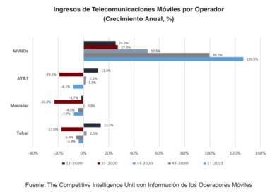 Dinamismo y Diversificación de los OMVs en México al 1T-2021